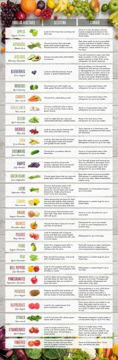 Seasonal Fruit and Veg Chart. Eat In Season! (graphic compliments of Young Living) by kristy