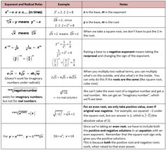 Basic Exponential and Radical Rules