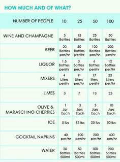 Planning Food & Drinks – Alcohol Calculator – Hayley's Wedding Tips 101 Before Wedding, Wedding Tips, Our Wedding, Dream Wedding, Wedding Party List, Budget For Wedding, Planning A Wedding, Open Bar Wedding, Engagement Party Planning