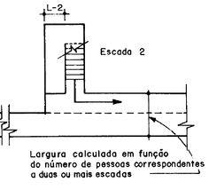 Aprovação do Projeto Arquitetônico junto ao Corpo de Bombeiros