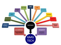 GMG Tech Engineering Ltd: THE CONSORTIUM - http://gmg-tech.net/index-2.html