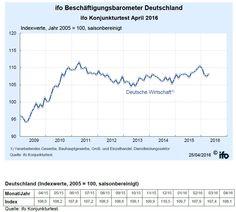 Deutsche Unternehmen wollen wieder mehr einstellen