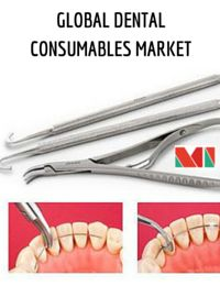 The Global Dental consumables market is currently estimated to be valued at $20,612 million for the year 2015 and is poised to reach $28,775 million by the end of 2020. The CAGR during this period of forecast is estimated to be 6.9%.