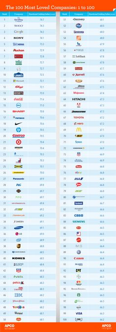 The Top 100 Mist Loved Brands in the World