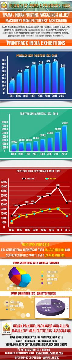 Journey of Ipama & Printpack India Infographic