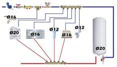Diamètres courants pour installations en tubes per et multicouche