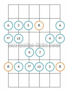 The dorian mode | Jazz guitar lesson patterns & theory