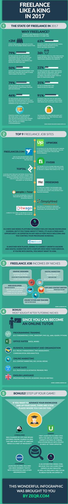 Freelance Like A King In 2017 #Infographic #Freelance