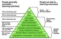 learning_and_senses.png (458×297)