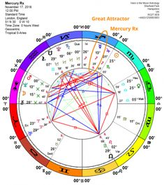 134 Best Astrology images in 2019 | Astrology numerology, Horoscopes