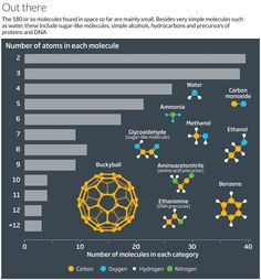 Chemistry in space! This graphic by the New Scientist team shows that the majority of molecules found so far in space are tiny. (You can also play a fun game of 'spot the chemical structure errors'...