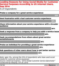 According to research from American Express, 23% of US internet users have used social media for customer services purposes at some point. The reasons they do so, however, most frequently do not involve looking to get help from the firm in question. A majority of people who used social for customer service did so to praise a company for a great experience, and half did so to vent their frustration with a bad one.....