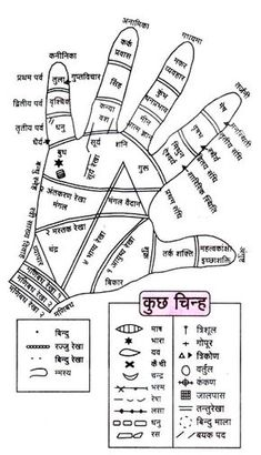 Hindi Palmistry Chart - - How To Get Palm Reading Consultation Online :- I'm Professional Palmist. Send Me Your Hand Images To Know About Your Future, Marriage, Career, Love Through Palmistry. Email me your hand images - nitinkumar_palmist Sanskrit Quotes, Vedic Mantras, Hindu Mantras, Sanskrit Mantra, Hindi Quotes, Hindu Rituals, Gernal Knowledge, General Knowledge Facts, Knowledge Quotes