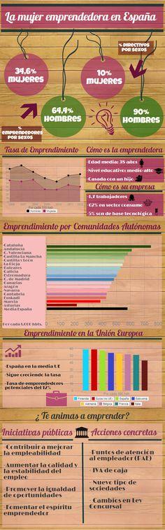 Perfil de la mujer emprendedora en España #mujer #emprendora #emprendimiento #España