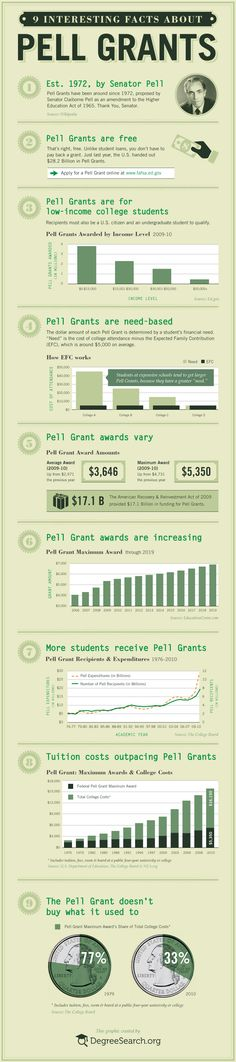 The Pell Grant is one of the most prized forms of financial aid - mostly because it is a grant, and therefore does not need to be paid back. Learn mor