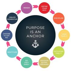 Step Ten: Defining Your Purpose - Whitney English Live With Purpose, Finding Purpose, Life Purpose, Purpose Quotes, Self Development, Personal Development, Whitney English, Identity, Way Of Life