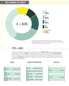 How common are ACES?