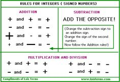 picture that helps with integer rules Max Ross
