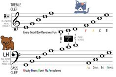 A diagram displaying note names on the Treble and Bass Clef, ideal for children. Includes animal cartoons and colour-coded note names.