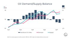 Oil Demand/Supply Ba