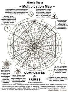 composites and primes Geometry Art, Sacred Geometry, Nicolas Tesla, Math Art, Quantum Physics, Science And Nature, Knowledge, Symbols, Learning
