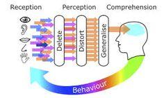Αποτέλεσμα εικόνας για nlp  perception