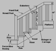 Stairway Terminology, Also Includes Dimensions For Doors And Rise + Run