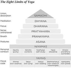 Yoga is an 8 fold path towards enlightenment.  This is a spiritual practice Yogis!  It is not without its merit to practice with tapas in our physical practice. This dedication brings strength, flexibility and discipline. However it is only 1 of the 8 limbs.  To reap the full benefits of Yoga you must become aware of the other 8 limbs. This is when the practice becomes life changing.