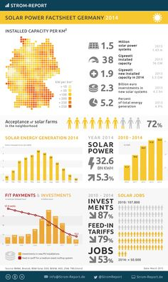 Photovoltaic Factsheet Germany #infographic #energy #renewableenergy #solar #photovoltaic #germany