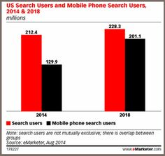 55 US Mobile FactsEvery Marketer Needs For 2015