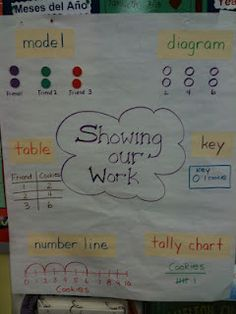 showing work for word problems....let them struggle!!!