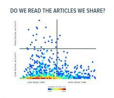 Social Media: Wer teilt eigentlich Content und liest derjenige das überhaupt? | Online Marketing News