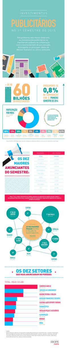 Infográfico traz dados sobre investimentos publicitários no Brasil no 1º semestre de 2015