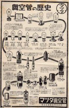 電力エネルギー(昭和28年)▷真空管の時代(マツダ、現・東芝) | ジャパンアーカイブズ - Japan Archives Electronic Circuit Projects, Electronics Projects, Bluetooth Amp, Memories Faded, Audio Amplifier, Vacuum Tube, Old Ads, Electrical Engineering, Audio System