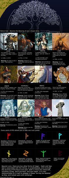 Viking World CYOA (2/4)