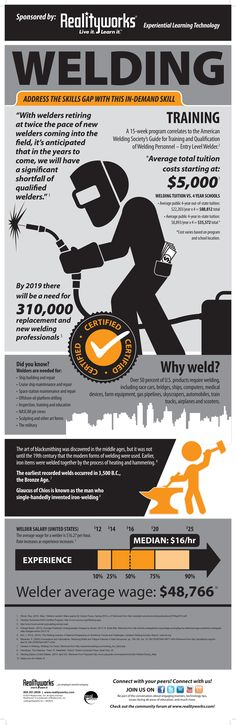 With welders retiring at twice the pace of new welders coming into the field, it's anticipated that in the years to come, we will have a significant shortfall of qualified welders! Learn why welding is such an in-demand skill with this infographic! Welding Gear, Welding Training, Welding Rigs, Welding Projects, Welding Schools, Welding Careers, Welder Shirts, Welding And Fabrication, Medical Careers
