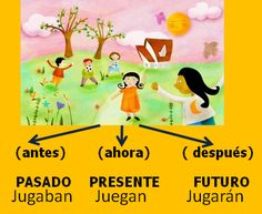 Los verbos. Actividades interactivas: presente, pasado y futuro Bilingual Classroom, Bilingual Education, Classroom Language, Spanish Classroom, Spanish Grammar, Spanish Language Learning, Spanish Teacher, Teaching Spanish, Spanish Anchor Charts