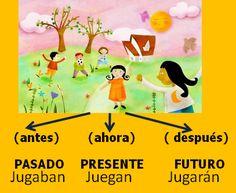 Los verbos. Actividades interactivas: presente, pasado y futuro