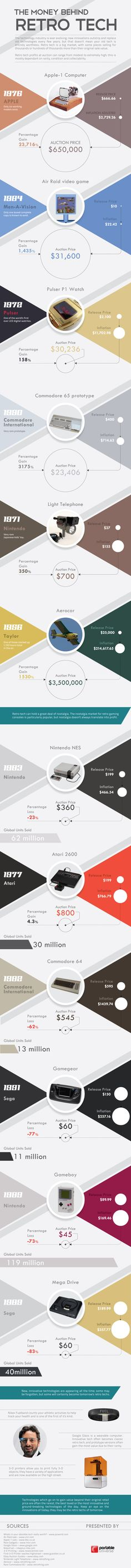 How Much Is Retro Tech Worth? | Infographic