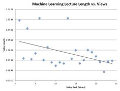 Most Viewed Machine Learning Talks at Videolectures