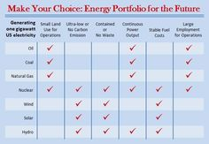 """Per """"@AREVAus #CWNYC challenge! View this chart and choose your #energy portfolio for the future. #Climate pic.twitter.com/yOLaZtS68N #thorium""""  What do you think of the assessments?"""