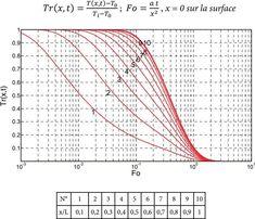 Transferts thermiques Cours et 55 exercices corrigés | Transfert thermique | Conduction thermique