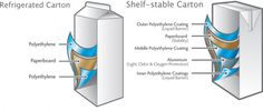 Recycling Mystery: Milk and Juice Cartons - Earth911.