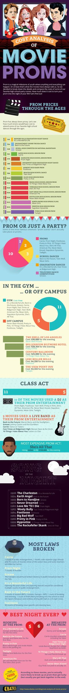 Prom - It's the most magical time in a teenager's life. Or at least it's supposed to be. More often than not, prom night ends with lame decorations, dashed expectations and nasty hangovers. But there's one place where prom night is always as awesome and epic as it is in your imagination: the movies. The following infographic from Ebates looks at the costs behind our favorite movie proms, including Carrie, Never Been Kissed, and more.