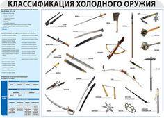 Классификация холодного оружия