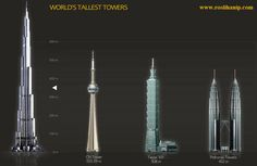 Dubai's Burj Khalifa building is the tallest in the world.  This chart shows its height relative to other tall structures.
