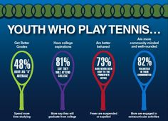 USTA Infographic - Youth Who Play Tennis - WOW some food for thought! #kids sports #tennis #junior tennis