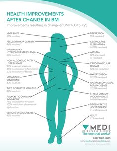 If This Isn't Motivation And Inspiration, I Don't Know What Is Look What Decreasing Your Bmi Can Do#weightloss #health #mediweightlosscategory 6, My Inspiration | BMI Chart For Women