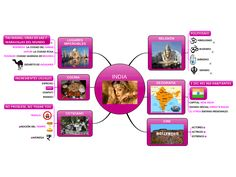 Image result for mind maps india