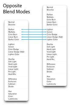 Photoshop Blend Modes Explained